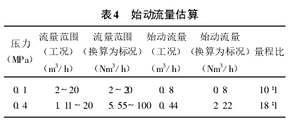 表4  始动流量估算
