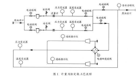 图 1 计量及标定橇工艺流程