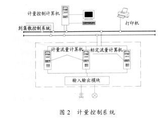 图 2  计量控制系统
