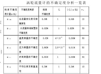 涡轮流量计的不确定度分析一览表