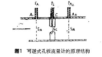 图 1 可逆式孔板流量计 的原 理结构