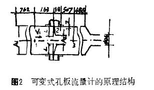 图 2 可变式孔板流量计的原理结构
