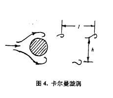 图4.卡尔曼漩涡