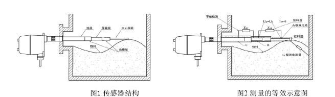 图 1 传感器结构                           图 2 测量的等效示意图