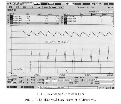 图1 SAR001MD 异常流量曲线