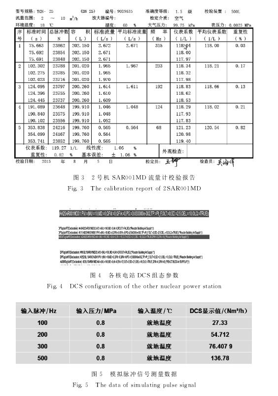 图3 2号机 SAR001MD 流量计校验报告图4 各核电站 DCS组态参数图5 模拟脉冲信号测量数据