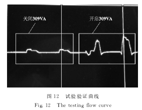 图12 试验验证曲线