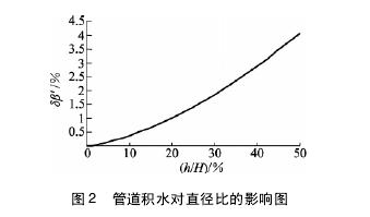图 2 管道积水对直径比的影响图