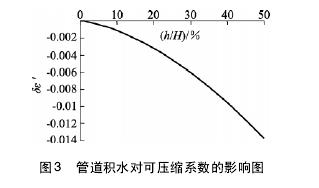 图 3 管道积水对可压缩系数的影响图