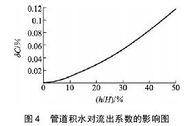 图 4 管道积水对流出系数的影响图