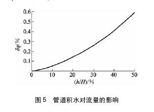 图 5 管道积水对流量的影响