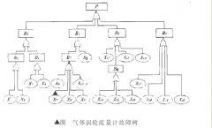 故障树分析法在气体涡轮流量计生产中的