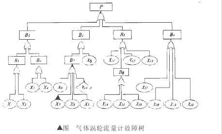 △图 气体涡轮流量计故障树