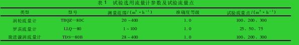 表 1 试验选用流量计参数及试验流量点