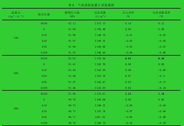 表 2 气体涡轮流量计试验数据
