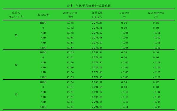 表 3 气体罗茨流量计试验数据