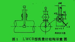 插入式涡轮流量计工作原理与系数1/A的探