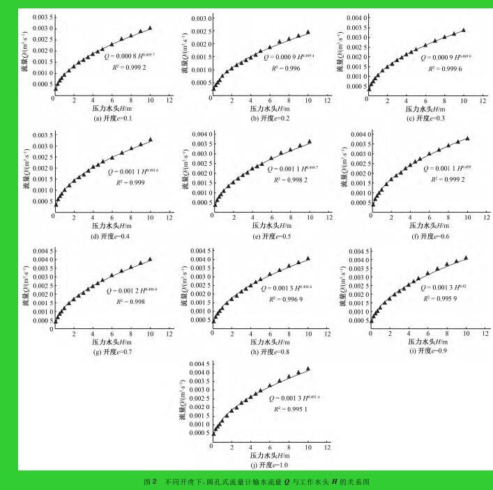 图 2 不同开度下,圆孔式流量计输水流量 Q 与工作水头 H 的关系图