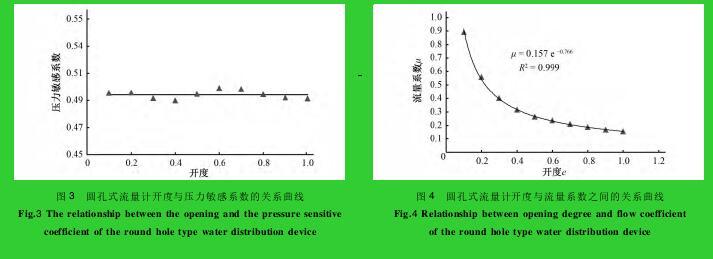 图 3 圆孔式流量计开度与压力敏感系数的关系曲线图 4 圆孔式流量计开度与流量系数之间的关系曲线