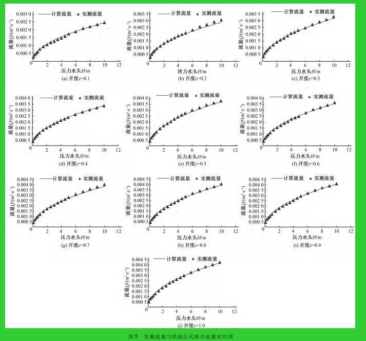 图 5 实测流量与经验公式拟合流量对比图
