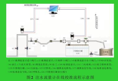 图2 注水流量计在线校准流程示意图