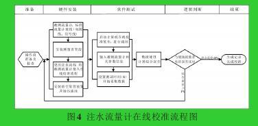 图4 注水流量计在线校准流程图