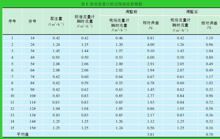 表1 清水流量计检定现场实验数据