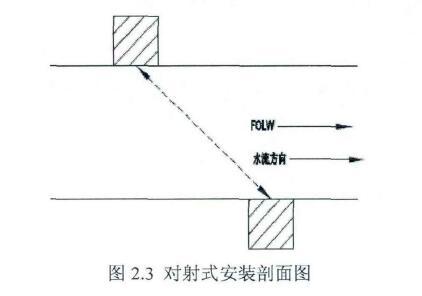 图2.3对射式安装剖面图