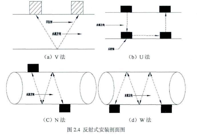 图2.4反射式安装剖面图