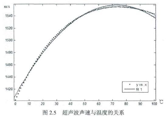 图2.5超声波声速与温度的关系