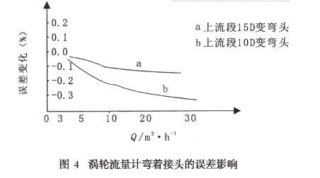 图3 图4