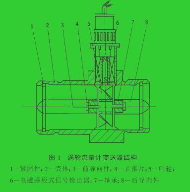 图 1 涡轮流量计变送器结构