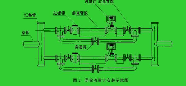 图 2 涡轮流量计安装示意图