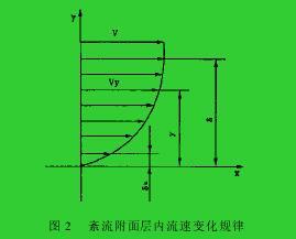 图 2  紊流附面层内流速变化规律