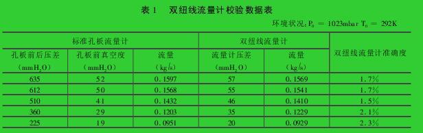 表 1  双纽线流量计校验数据表环境状况:P0=1023mbar T0=292K