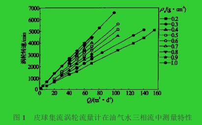 图1 皮球集流涡轮流量计在油气水三相流中测量特性