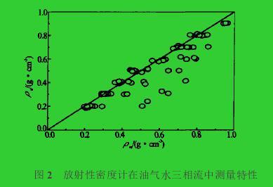 图2 放射性密度计在油气水三相流中测量特性