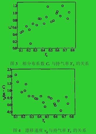 图3 相分布系数Co与持气率Yg的关系图4 漂移速度vgj与持气率Yg的关系