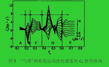 """图5 """"气液""""两相流运动波传播速度Ck特性曲线"""