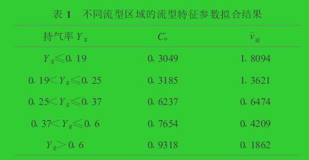 表1 不同流型区域的流型特征参数拟合结果
