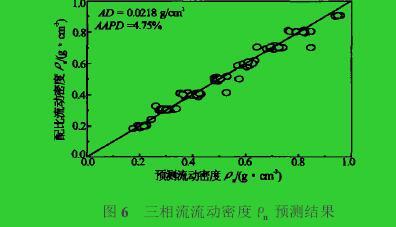 图6 三相流流动密度ρn预测结果