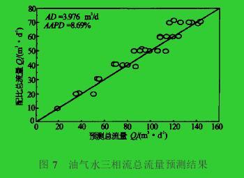 图7 油气水三相流总流量预测结果