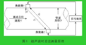 图 1 超声波时差法测量原理