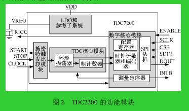 图 2 TDC7200 的功能模块