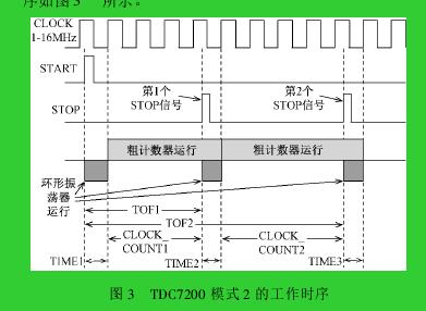 图 3 TDC7200 模式 2 的工作时序