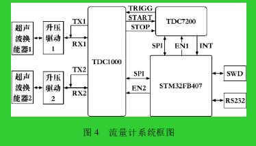 图 4 流量计系统框图