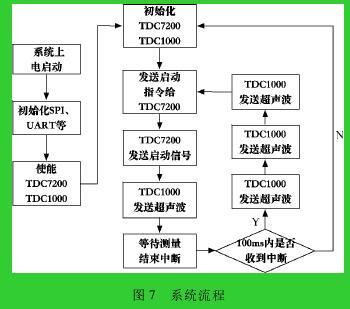 图 7 系统流程
