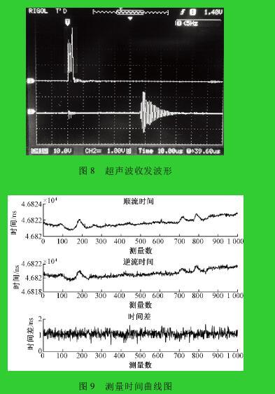 图 8 超声波收发波形图 9 测量时间曲线图