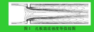 图 1 孔板湍流强度等值线图