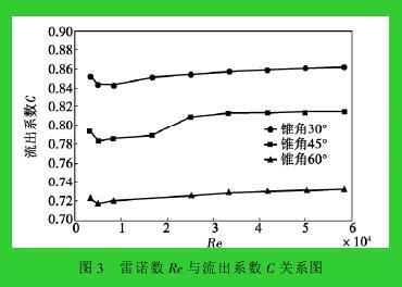 图 3 雷诺数 Re 与流出系数 C 关系图